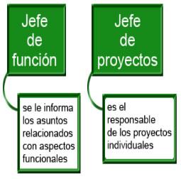 Tema 4 2 3 Estructura Matricial Fundamentos De