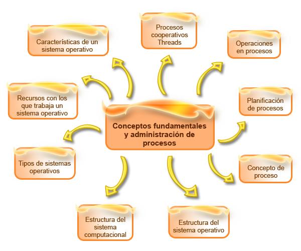 Plataformas operativas de tecnologías de información